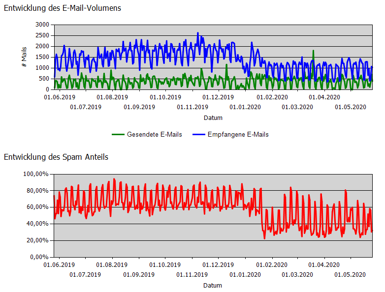 e-mail_volumenentwicklung