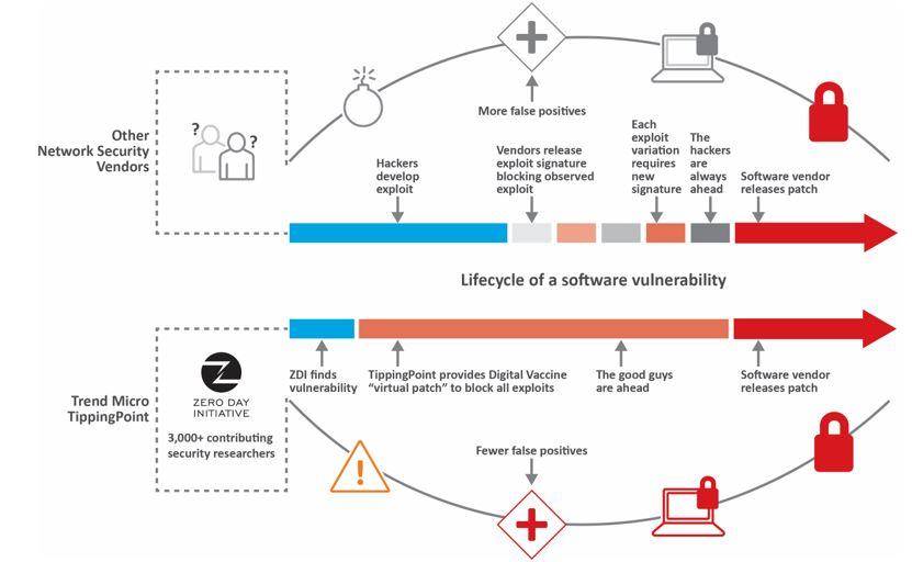 lifecycle_of_a_software_vulnerability