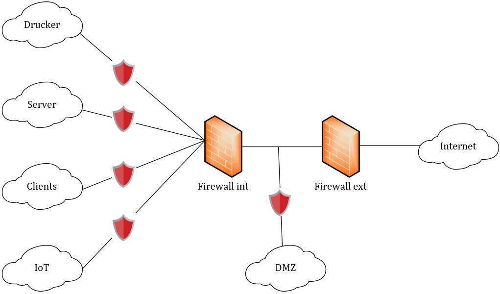 schema_aufteilung_netzwerkgeräte